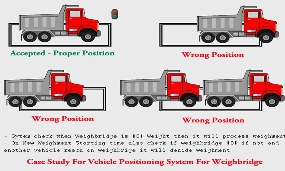 Weighbridge Vehicle Positioning System